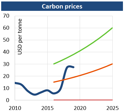 CArbonn_prices_201907.png
