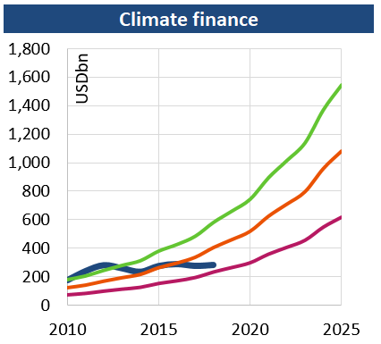 Climate_finance_201907.png