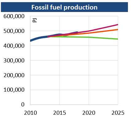 Fossil_fuel_production_201907.png