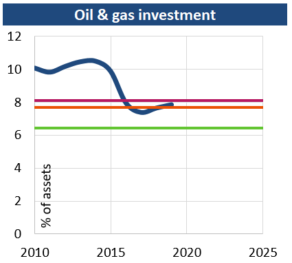 Oil_gas_investments_201907.png