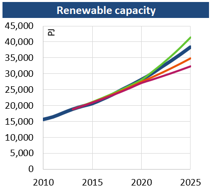 Renewable_capacity_201907.png