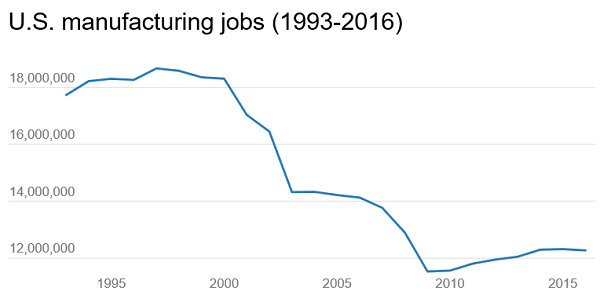 US_manufacturing_jobs_19932016.png