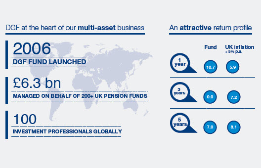 May 2015 Schroder Life Diversified Growth infographic: attractive return profile