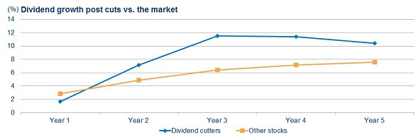 Dividend growth post vuts vs the market
