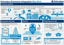 Schroders Economic infographic May