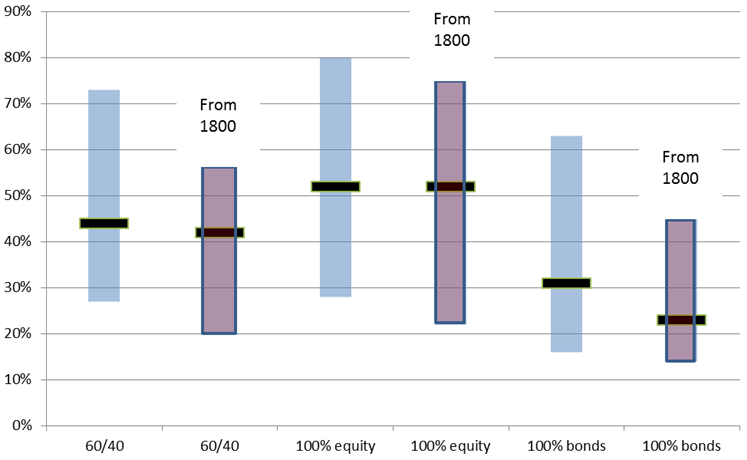 Chart 4: Range of Final Salary Pension Outcomes from Different Passive Asset Allocation Strategies
