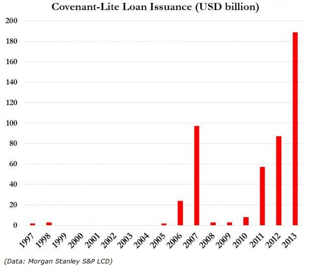 'covenant-lite loan' graph
