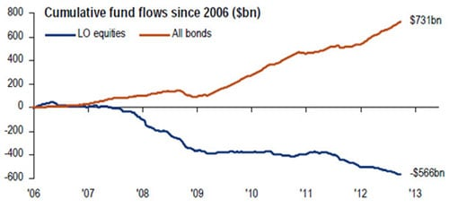 cumulative funds flows to equities and bonds since 2006