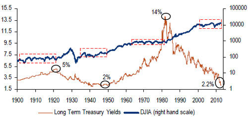 dow jones industrials average and us treasury bond yields