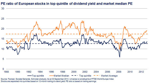 pe ratio of european stocks in top quintile of dividend yield and market median pe
