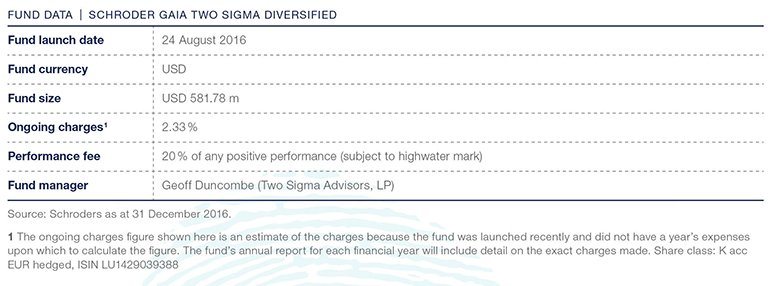 Schroder GAIA Two Sigma Diversified: A diverse investment