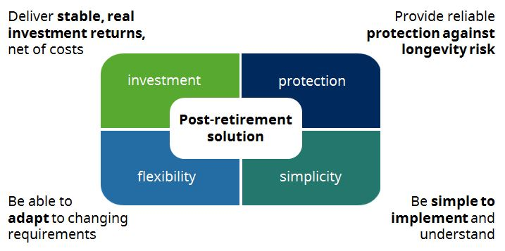 Pcfinancial retirement solutions uk questions