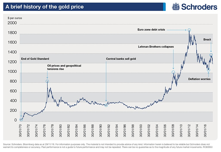 Why Invest In Gold Schroders Global