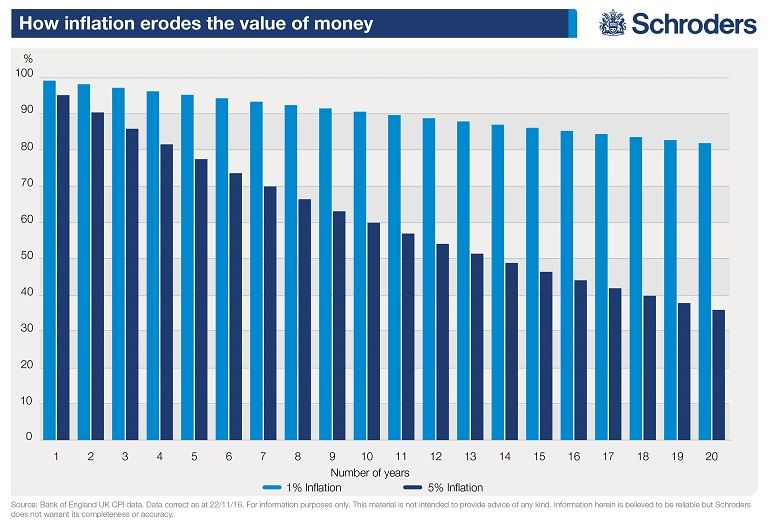 Chart showing how inflation erodes the value of your savings