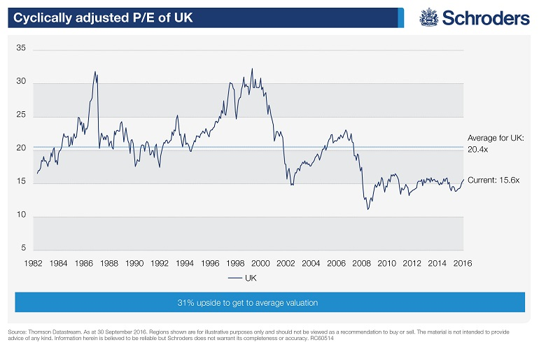 Can the FTSE 100 go higher? - TalkingPoint - Schroders