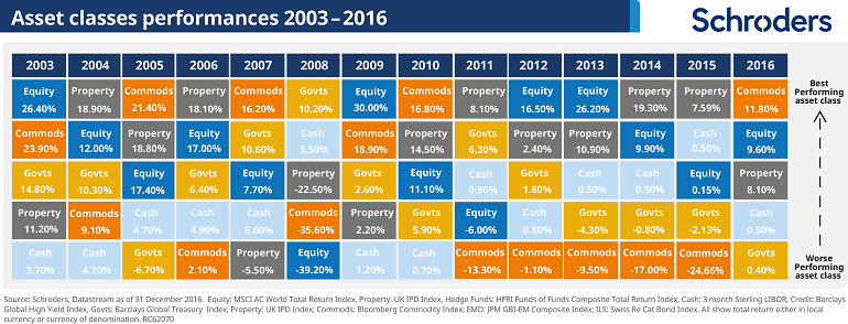 Table showing 6 different asset class returns over each of the last 14 years