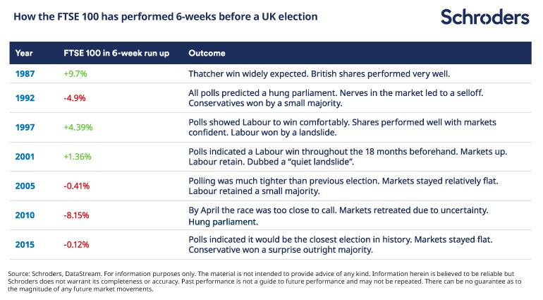 Table showing how uncertainty of a UK election outcome affected the FTSE 100