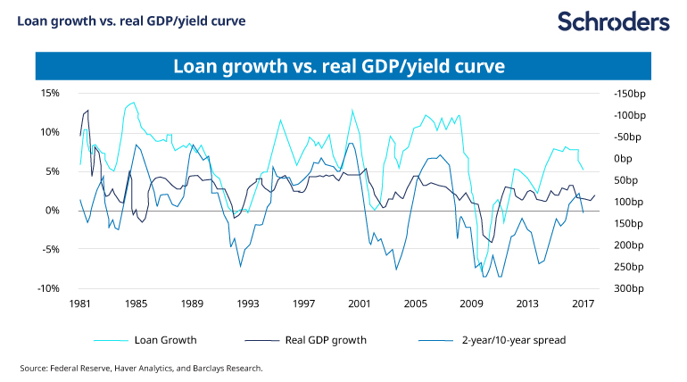 Loan_growth_vs_GDP