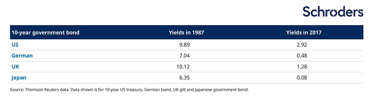 comparisons between bond yields in 1987 and 2017