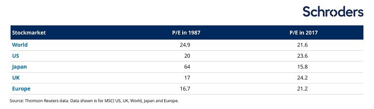 comparison between stokcmarket valuations in 1987 and 2017