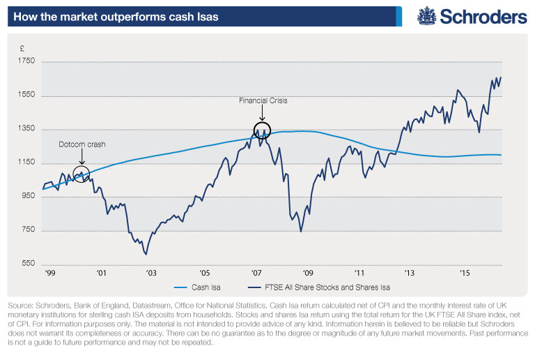 Chart showing how stocks and shares Isas outperform cash