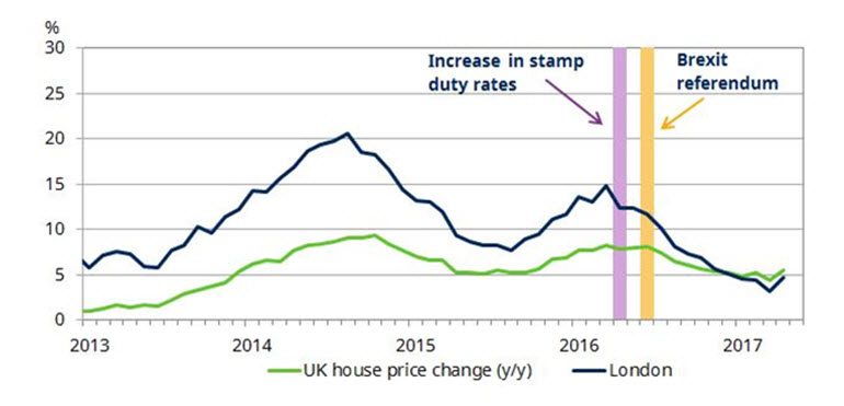 Chart of UK and London house prices