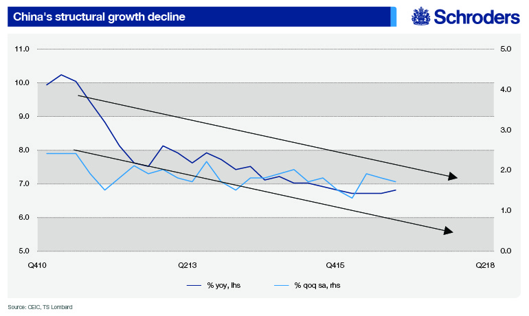 Chart showing China's structural growth decline from fourth quarter 2010