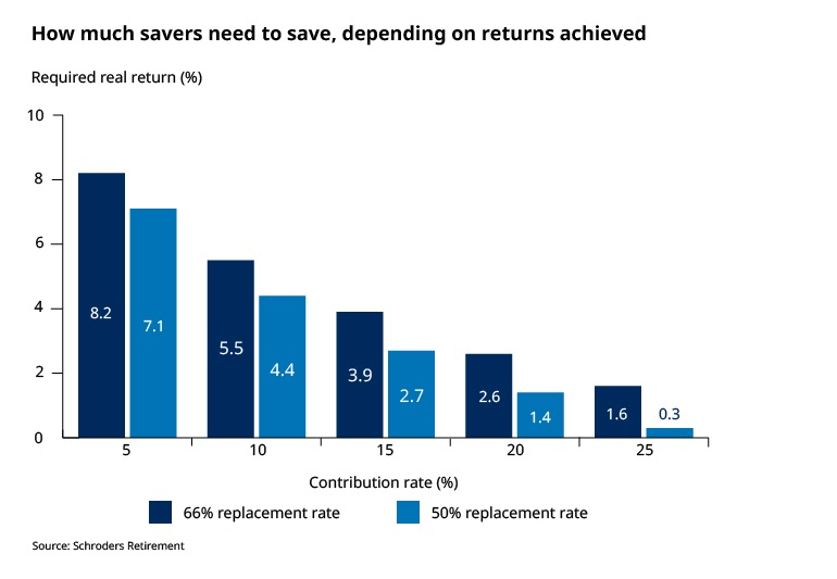 How much savers need to save depending on returns achieved