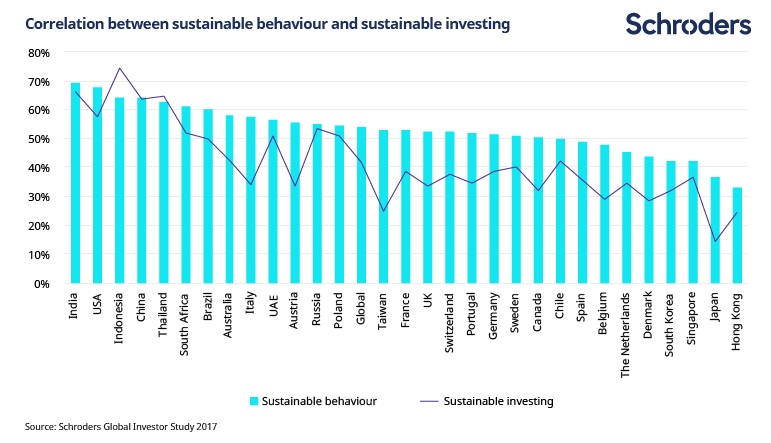 the study found a strong correlation between behaving and investing sustainably