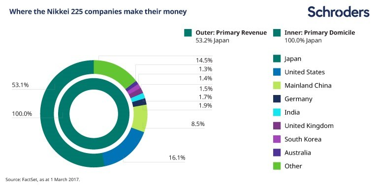 Image showing how the revenues generated by Nikkei 225 companies' are split evenly  between inside and outside Japan