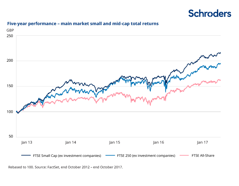 FTSE small and mid caps versus AIM: how do they compare ...