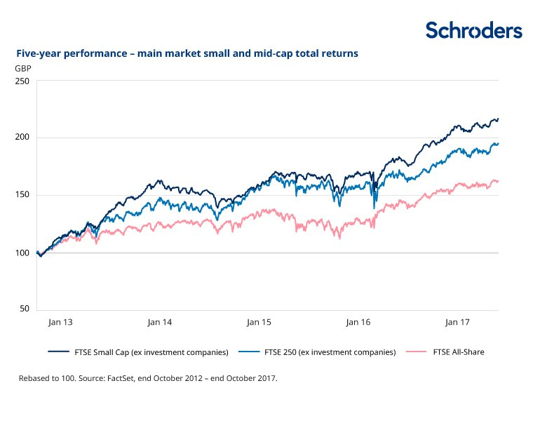 Five year performance - main market versus small and mid caps
