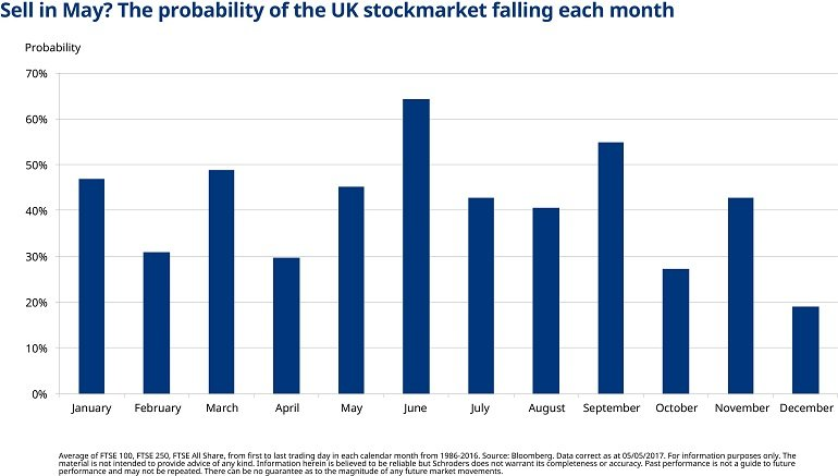 Chart showing June is the month where the UK stockmarket has the highest probability of falling