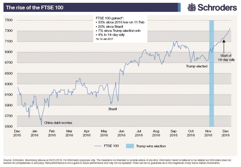 Chart showing how the FTSE 100 rallied strongly in 2016