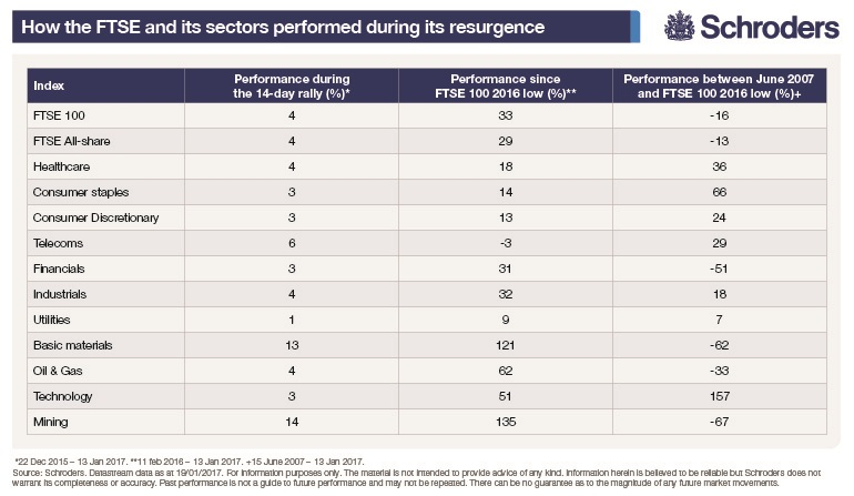 Table showing how the FTSE sectors performed during the recent resurgance