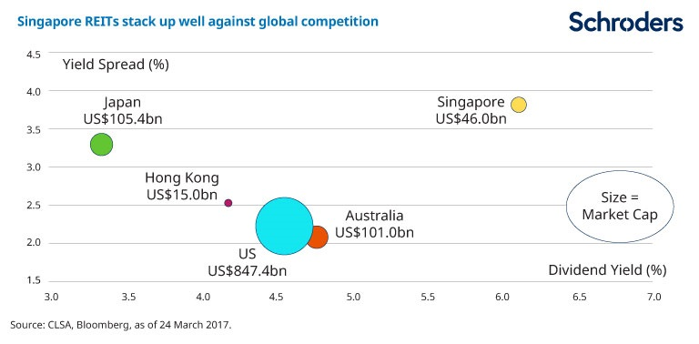 Chart showing how well Singapore REITs compare against global competitors in countries such as Australia