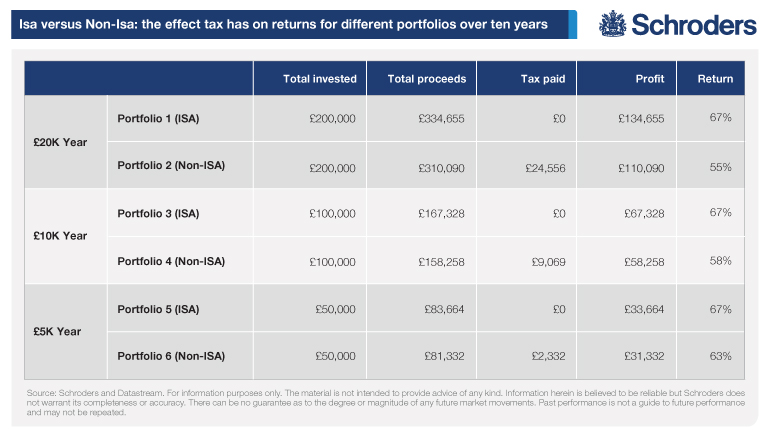 Chart show tax savings of Isa investments