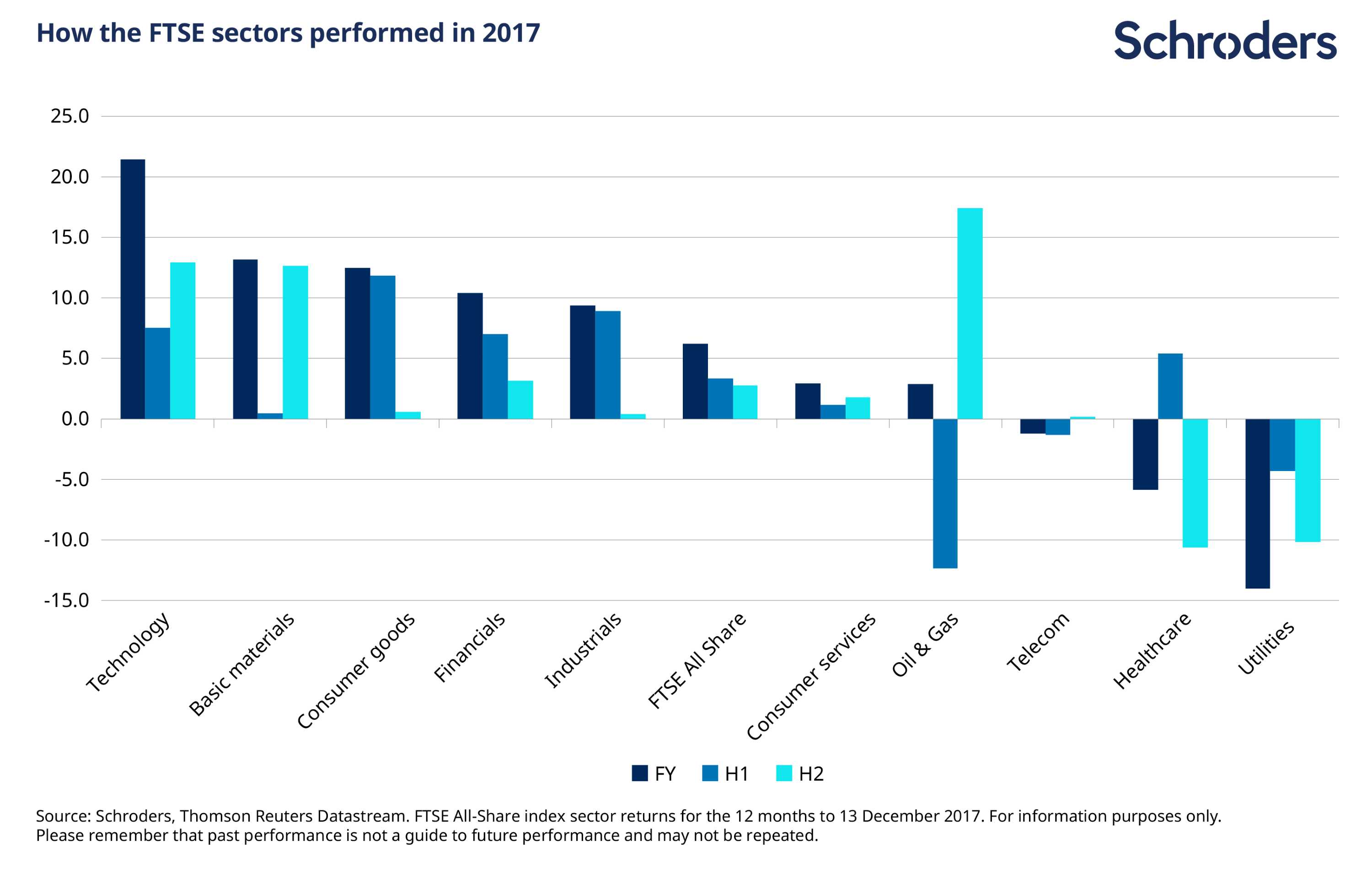 The FTSE in 2017: Five charts that tell the story - Private