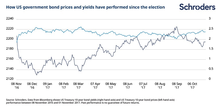 How US government bond prices and yields have performed since Trump's election