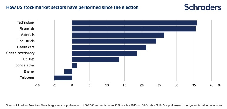 How US stockmarket sectors have performed since the election