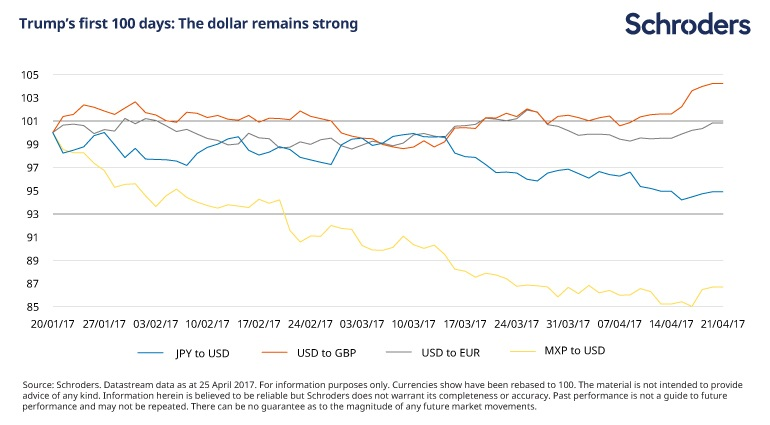 Chart illustrating Trump's first 100 days: The dollar remains strong