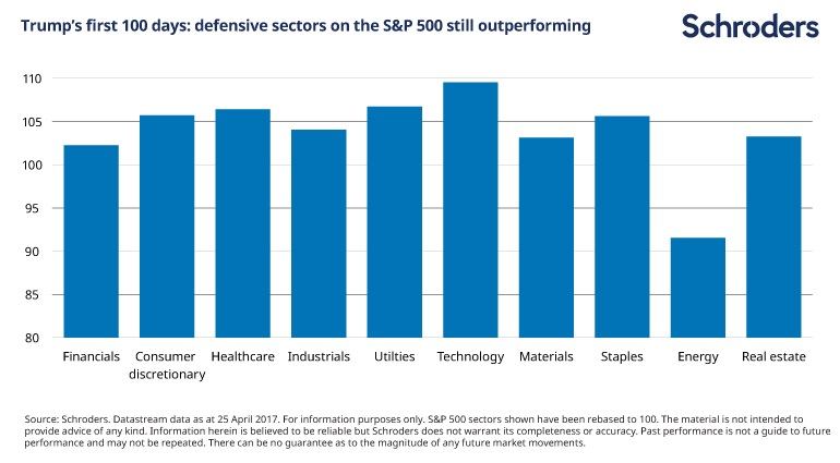 Chart illustrating Trump's first 100 days: how S and P 500 sectors have been affected