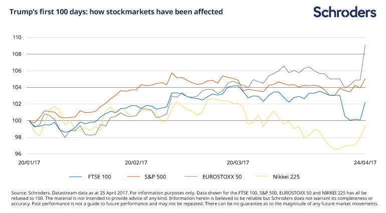 Chart illustrating Trump's first 100 days: how stockmarkets have been affected