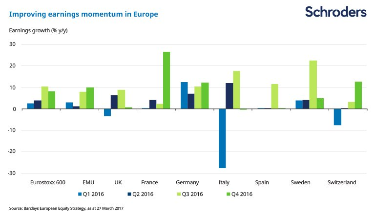 Chart showing improving earnings momentum in Europe