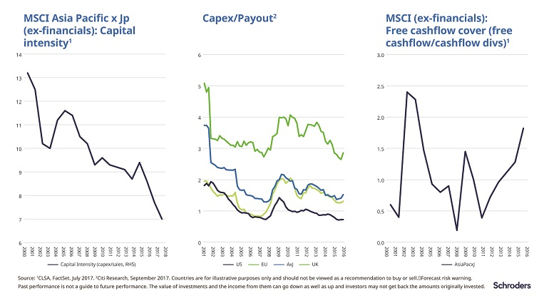 MSCI Asia charts showing capex, capital intensity and cashflow