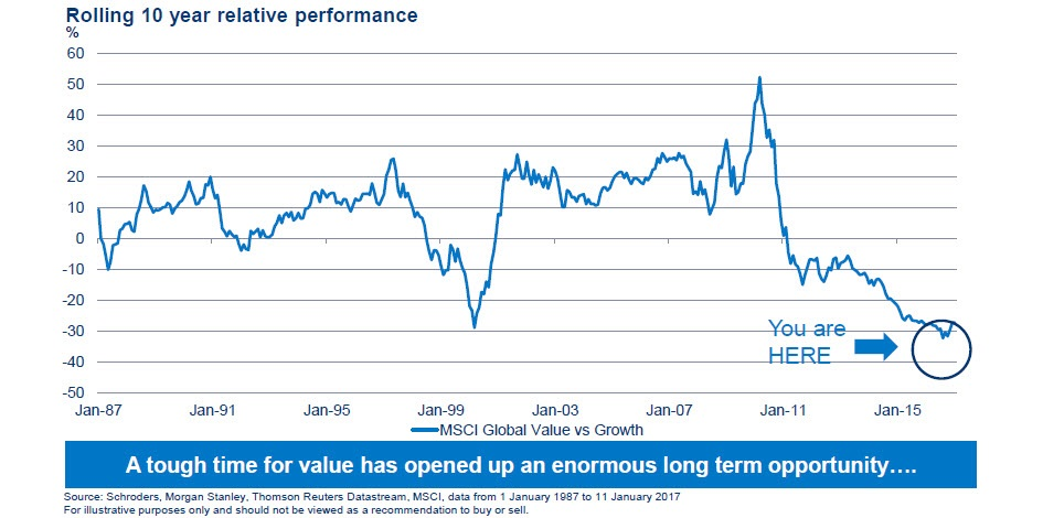 Has the value investing ship sailed? - Private Investor