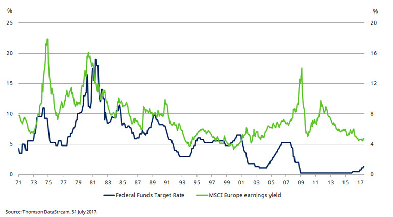 Chart of US rates and European valuation