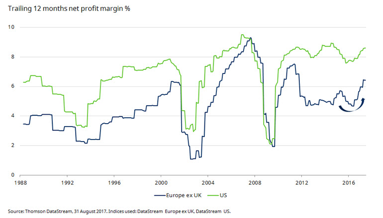 Chart of US and European profit margins