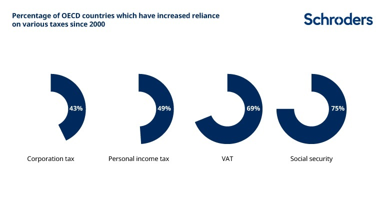 Percentage of OECD countries which have increased reliance on various taxes since 2000