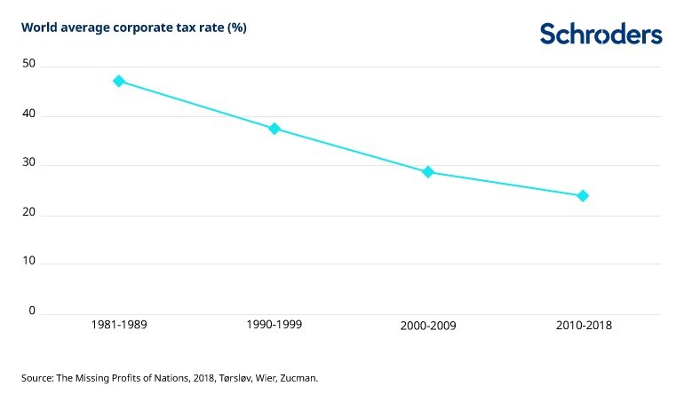 World average corporate tax rate